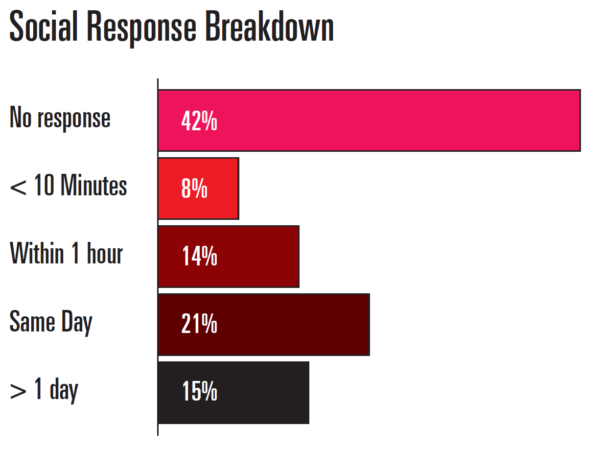 Social Response Breakdown